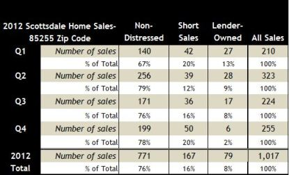 85255 2012 quarterly home sales Scottsdale