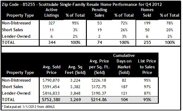 Q4 2012 Sales in Scottsdale 85255