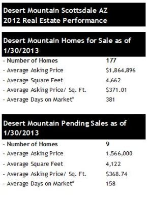 Desert Mountain Scottsdale Pending Home Sales 2013