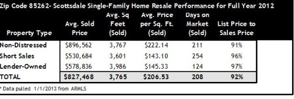 2012 Home Sales Scottsdale AZ 85262