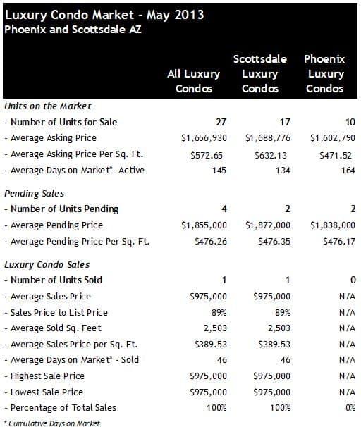 Scottsdale Phoenix AZ Luxury Condos for Sale May 2013