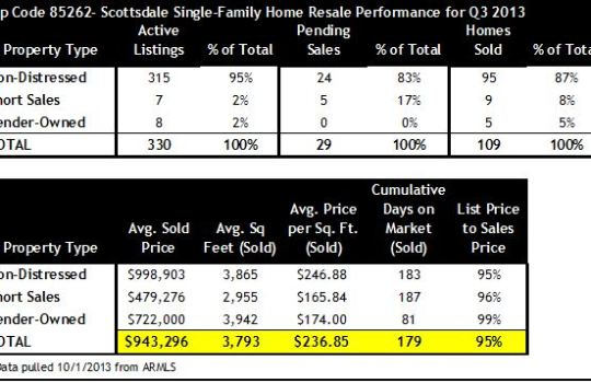 Scottsdale Zip 85262 Home Sales Q3 2013