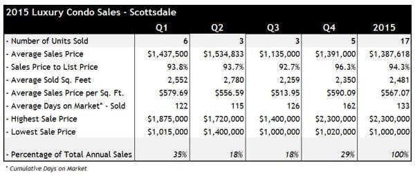 2015 Luxury Condo Sales Scottsdale