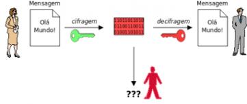 exemplo criptografia