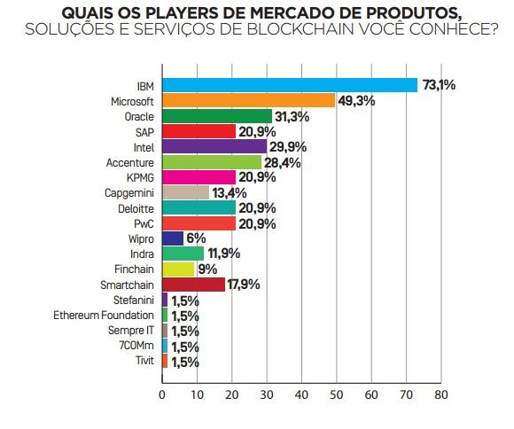 Empresas que usam blockchain blockchain no Brasil