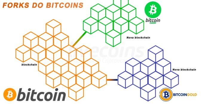 Forks Bitcoin