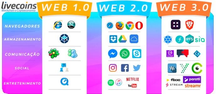 WEB1 vs WEB2 vs WEB3