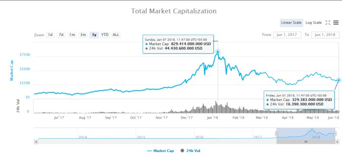 Queda da capitaização de mercado das criptomoedas em 2018. Fonte: Coinmarketcap