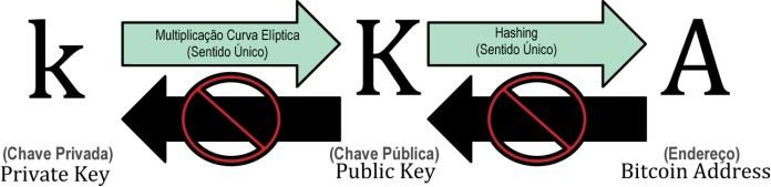 Gerando uma Chave Pública e um endereço a partir de uma chave privada.
