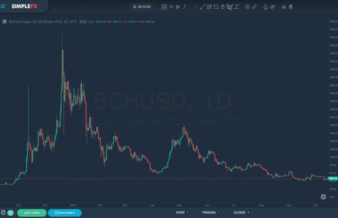 Um gráfico de 1 dia de BCHUSD, SimpleFX.