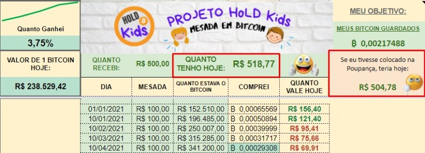 Bitcoin Hold Project for Your Daughter Beats Savings