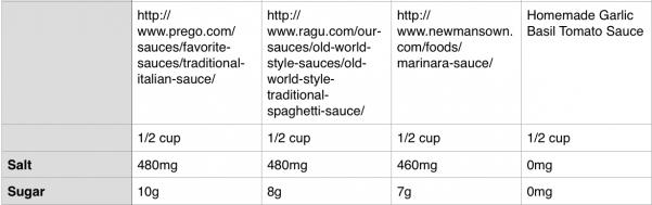 comparing the tomato sauces