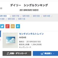 AKB48「センチメンタルトレイン」オリコンデイリー初日売上1,394,356枚!