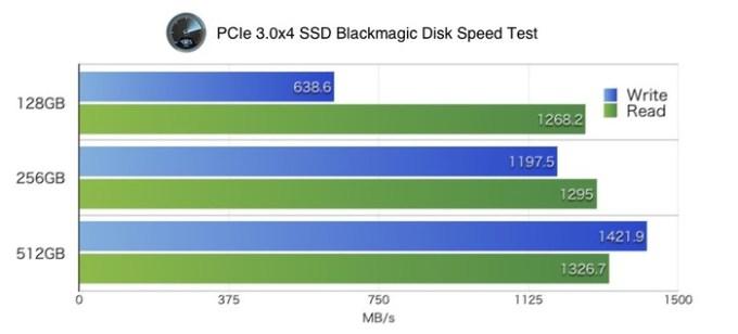 Blackmagic-Disk-Speed-Test-of-PCIe3x4-SSD-v2