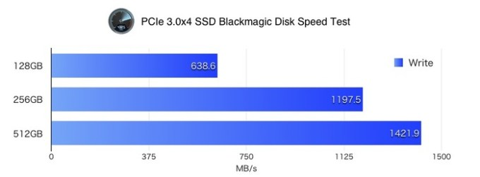 Blackmagic-Disk-Speed-Test-of-PCIe3x4-SSD-Write-v2