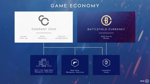 ゲーム内通貨
