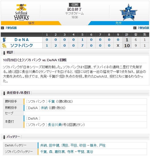 日本シリーズ_横浜DeNAソフトバンク1回戦_スコア