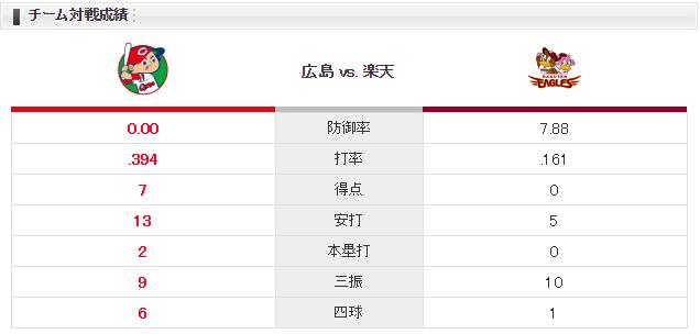 0609対戦成績