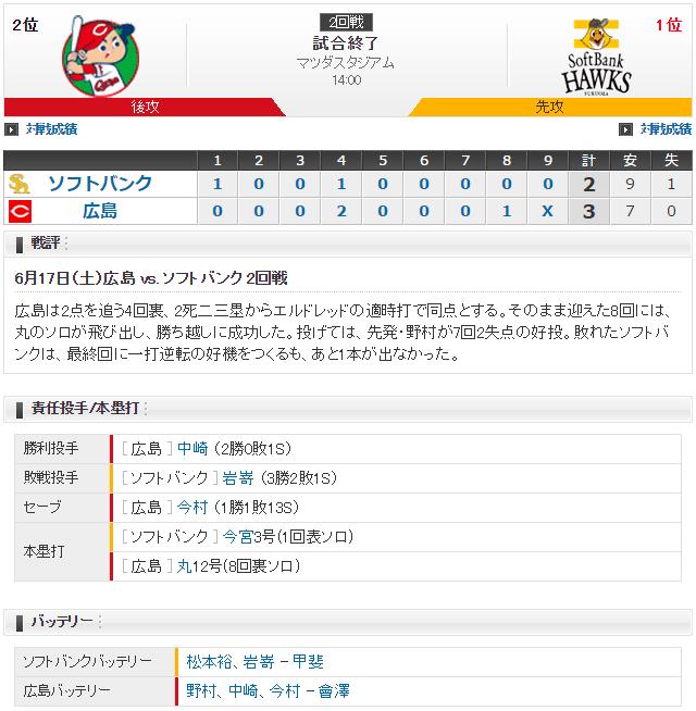 広島ソフトバンク_丸佳浩2試合4ホームラン_スコア