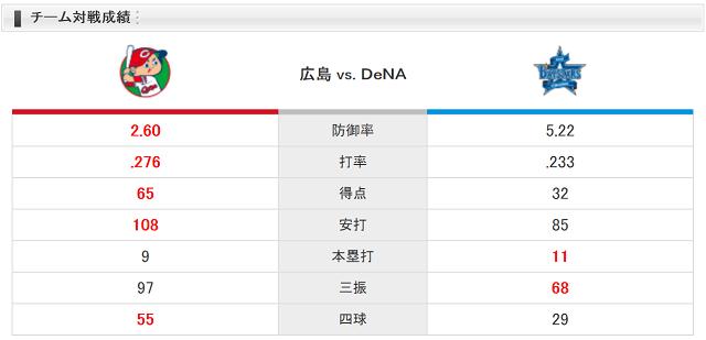 0728チーム対戦成績
