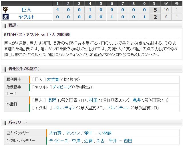 巨人ヤクルト_移動日優勝回避_スコア