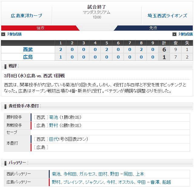 広島西武オープン戦スコア