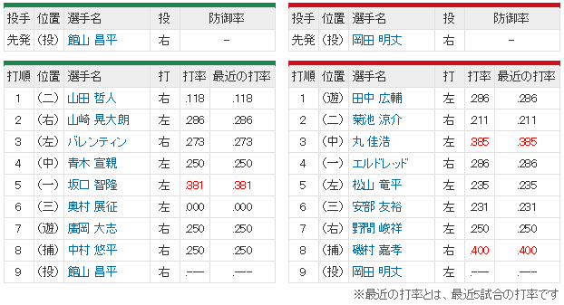 広島ヤクルト岡田明丈館山スタメン