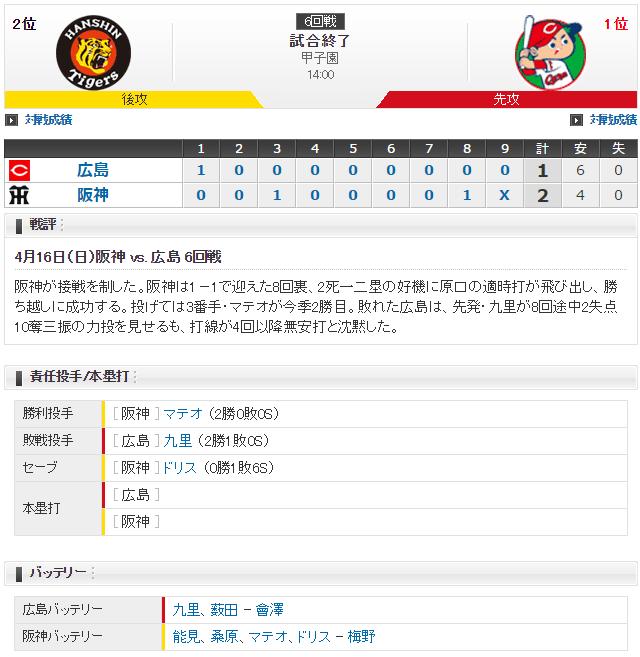 広島阪神_九里亜蓮vs能見篤史_スコア