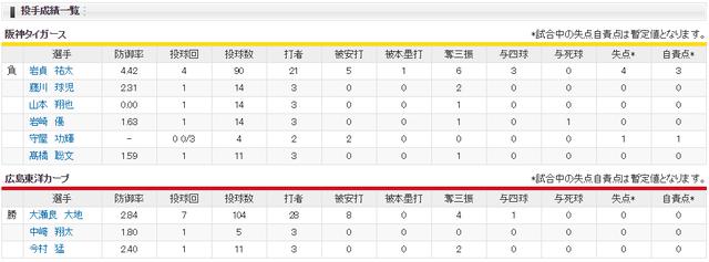 広島阪神_大瀬良大地vs岩貞祐太_投手成績