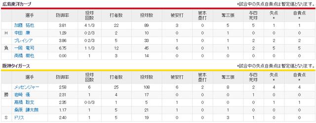 加藤拓也vsメッセンジャー_投手成績