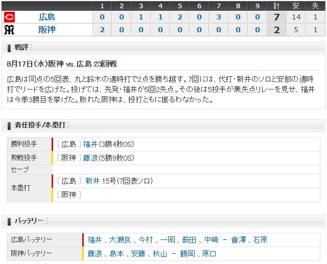 広島阪神23回戦スコア