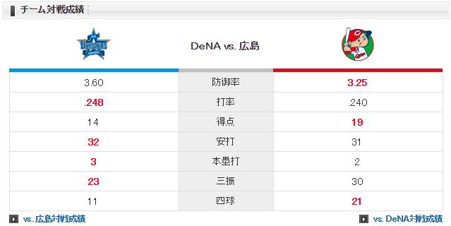 広島横浜_岡田明丈_京山将弥_チーム対戦成績
