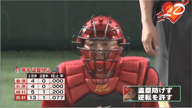 広島カープ盗塁阻止率