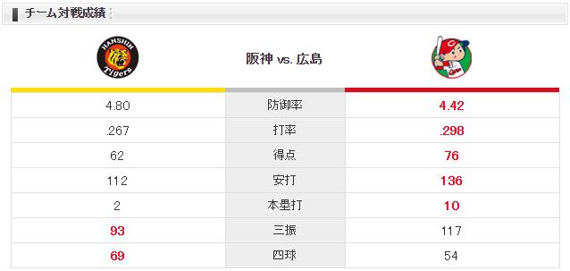広島阪神_中村祐太_小野泰己_チーム対戦成績