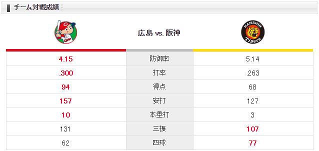 広島阪神_大瀬良大地_小野泰己_チーム対戦成績