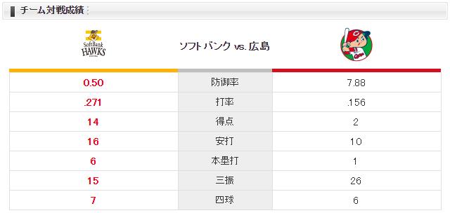 広島ソフトバンク_九里亜蓮_中田賢一_チーム対戦成績