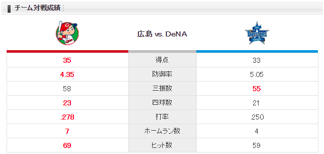 広島横浜_対戦成績