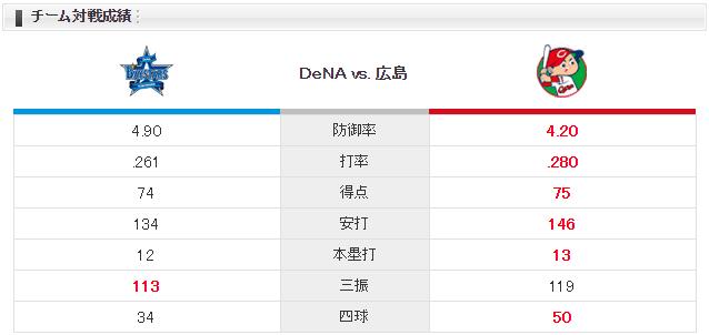 広島横浜_堂林翔太_薮田井納_チーム対戦成績