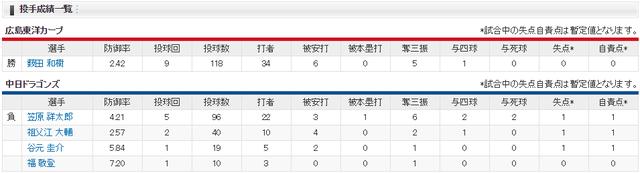 広島中日_投手成績