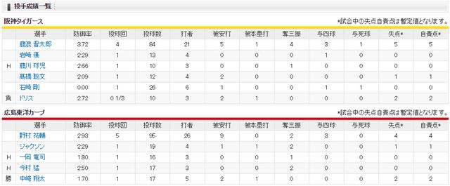 覇気の奇跡_投手成績