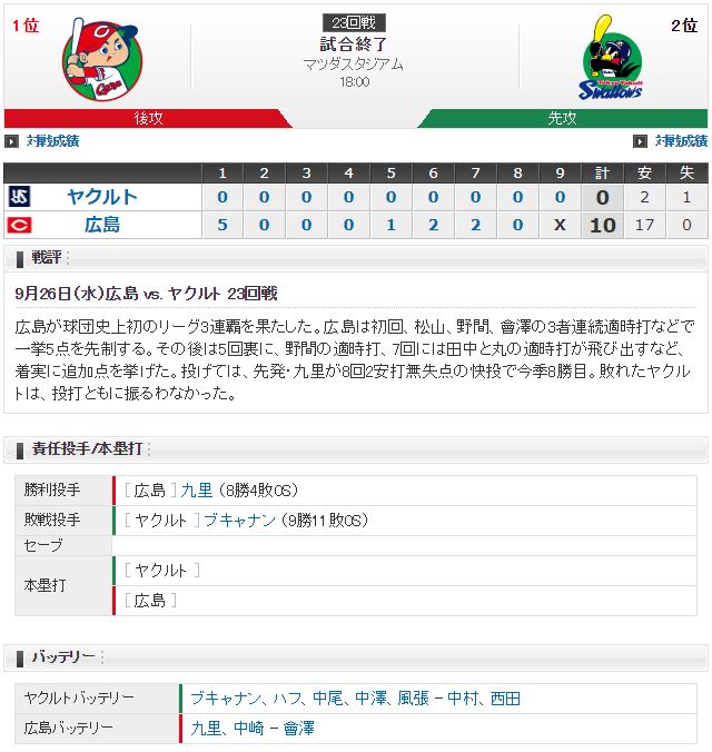 広島カープ3連覇達成_スコア