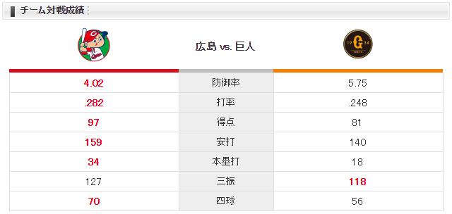 広島巨人_大瀬良大地菅野智之_チーム対戦成績