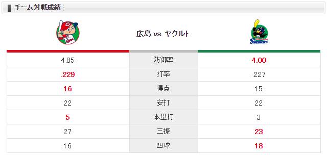 広島ヤクルト_呉_九里亜蓮_対戦成績