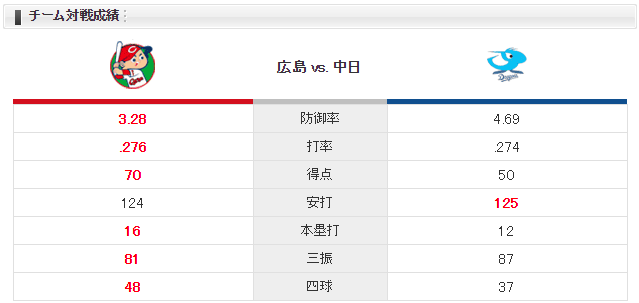 広島中日_薮田_柳_チーム対戦成績