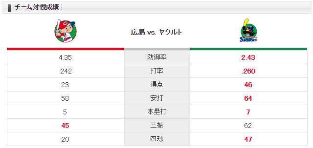 広島ヤクルト_大瀬良大地_スアレス_チーム対戦成績