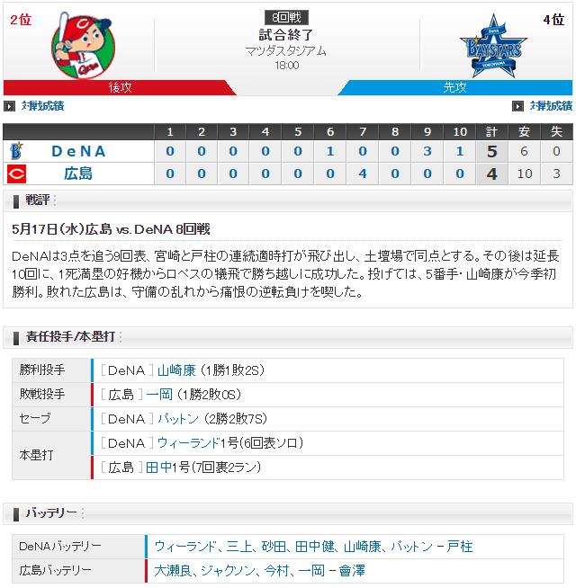 広島横浜_ズムスタの悲劇_スコア