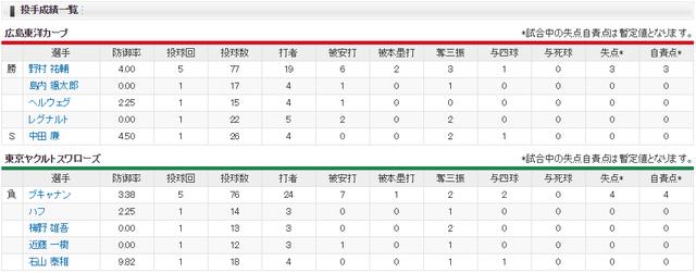 広島ヤクルト_オープン戦_神宮_投手成績