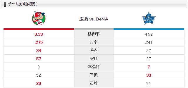 広島横浜_中村祐太_濵口遥大_チーム対戦成績