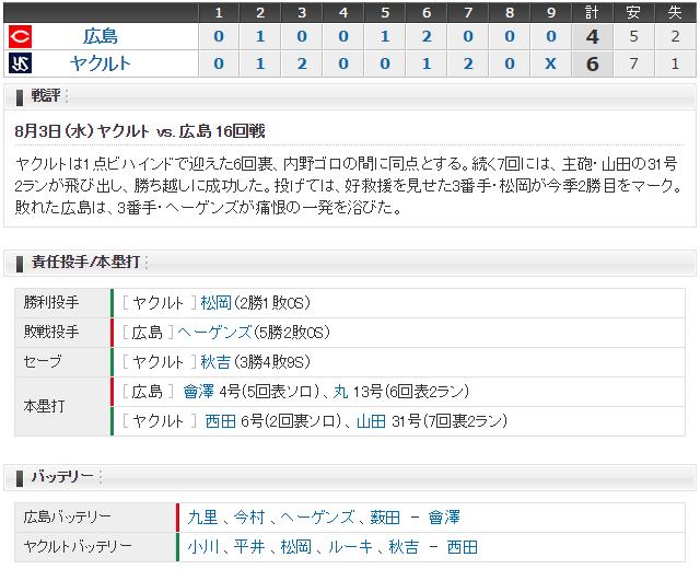 広島ヤクルト16回戦スコア