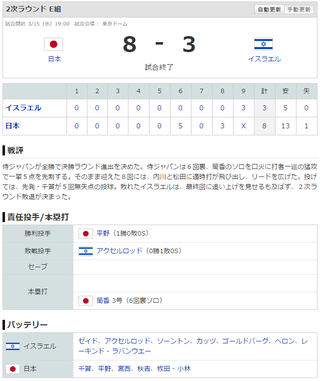 WBC日本イスラエルスコア